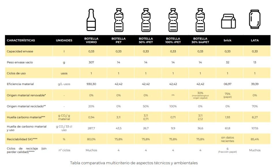 Tabla Informe CIDEC comparativa sostenibilidad materiales