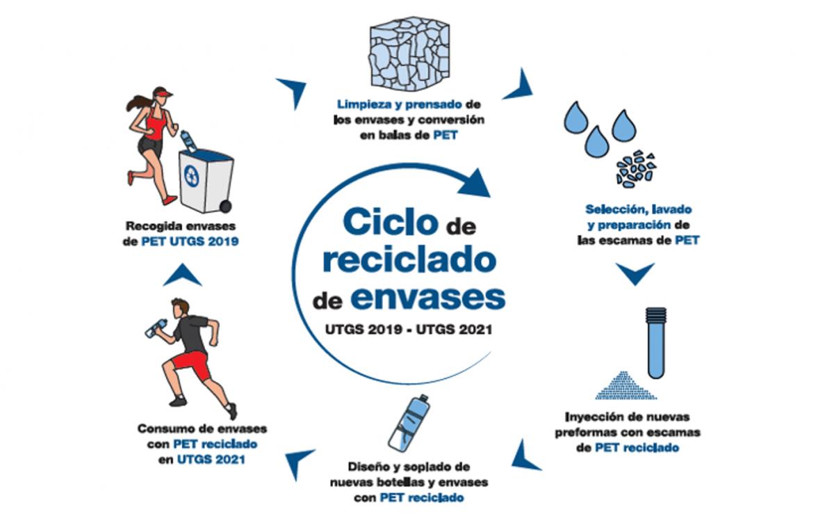 Gráfico economía circular caja del corredor UTGS Novapet 2021